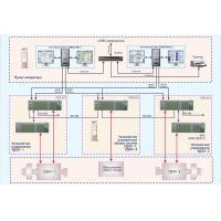 Система автоматизированного управления САУ УДЭУ - структурная схема